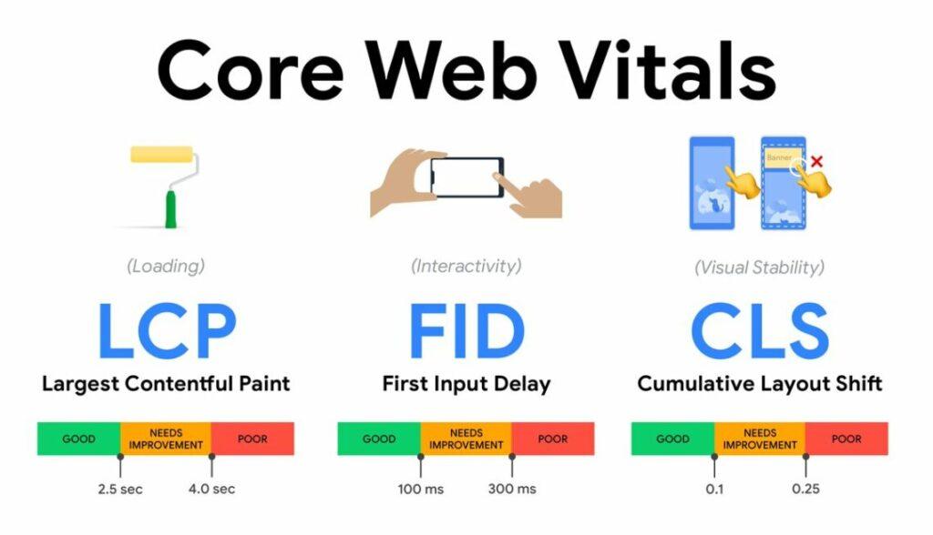 Google core web vitals - kuti.hu